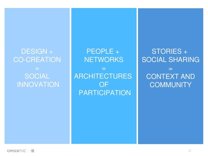 DESIGN + CO-CREATION = SOCIAL INNOVATION PEOPLE +  NETWORKS = ARCHITECTURES  OF PARTICIPATION STORIES +  SOCIAL SHARING = ...