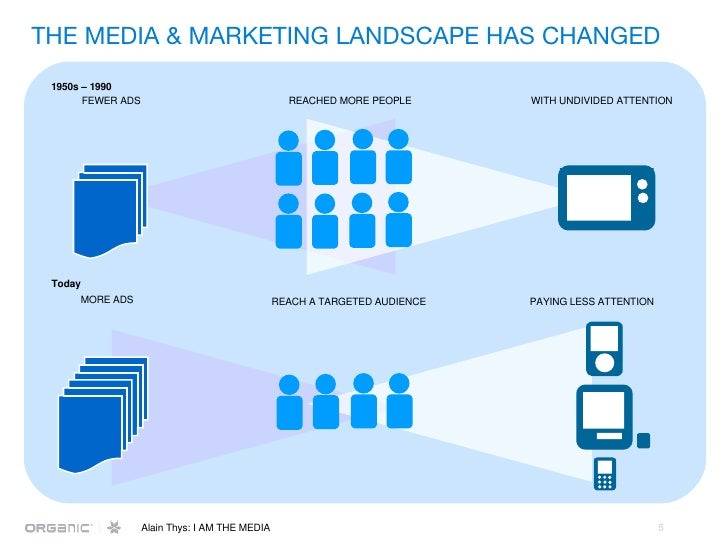 THE MEDIA & MARKETING LANDSCAPE HAS CHANGED FEWER ADS REACHED MORE PEOPLE WITH UNDIVIDED ATTENTION MORE ADS REACH A TARGET...