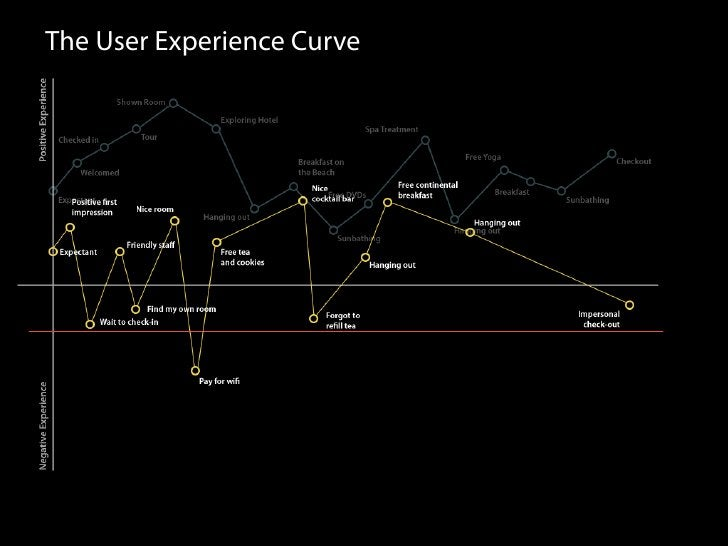 The User Experience Curve