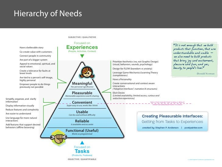 Hierarchy of Needs                                                        SUBJECTIVE / QUALITATIVE                        ...