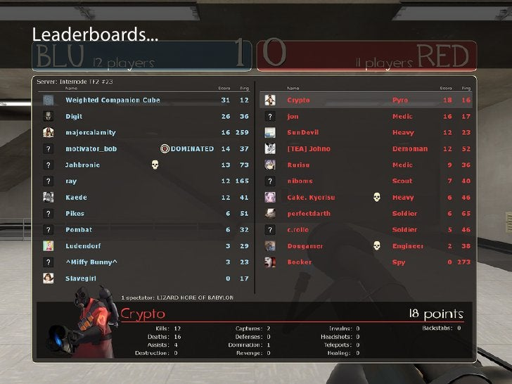 Leaderboards...