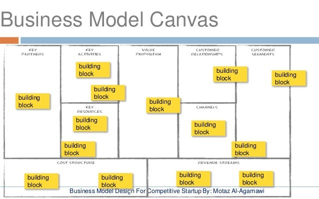 in n out business model and The business model canvas proposes that there are three core business types:  the canvas does a good job of helping you figure out your business,.
