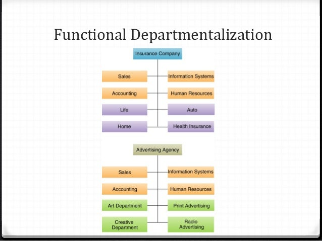 designing adaptive organizations Designing adaptive organizations presentation by: nicole, jared, danielle, and billy b department zation organizational structure: the vertical and horizontal configuration of departments.