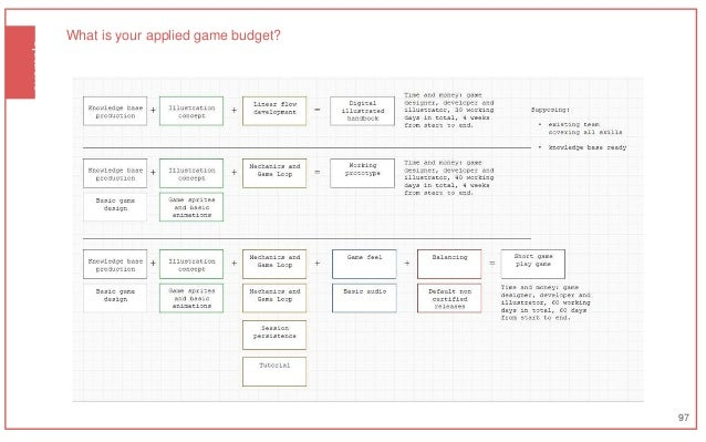 example 97 What is your applied game budget?