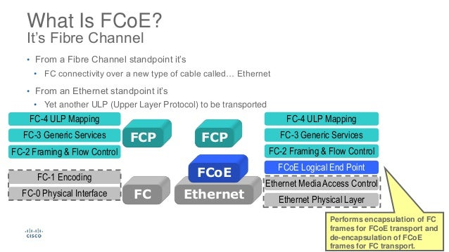 fibre channel storage area networks pdf