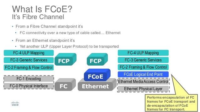 fibre channel storage area networks pdf