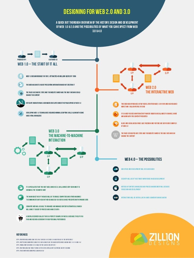 Web 3.0 The Machine-to-Machine Interaction Web 4.0 – The Possibilities PRODUCER (P) CUSTOMER (C) Web 1.0 – The Start of it...