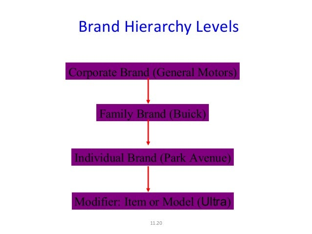 Designing And Implementing A Branding Strategy I Brand Architecture - Brand architecture models