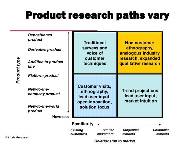 Designing And Managing Marketing Research Projects