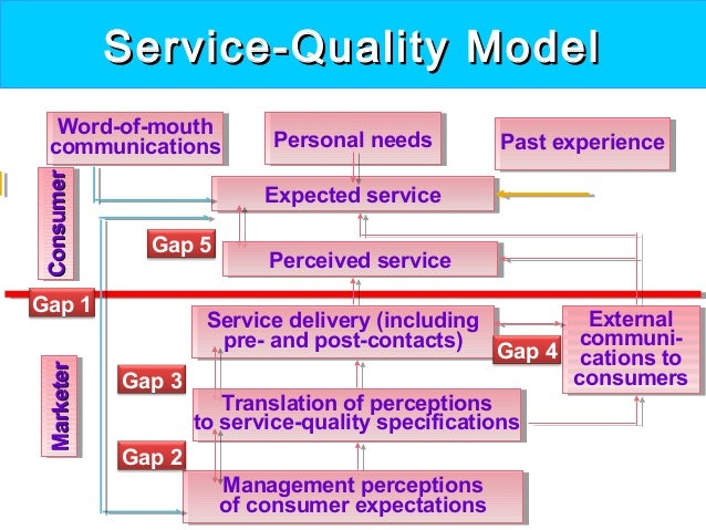 designing quality service The four things a service business must get how you manage employees to deliver quality service when managers designing self-service solutions are not.