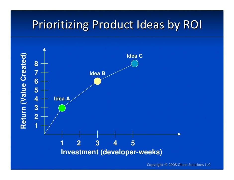 Return (Value Created)   PrioritizingProductIdeasbyROI                                                   Idea C       ...