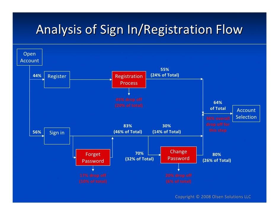 AnalysisofSignIn/RegistrationFlow  Open Account                                                            55%     44%...