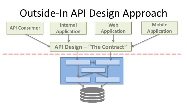 Designing APIs and Microservices Using Domain-Driven Design