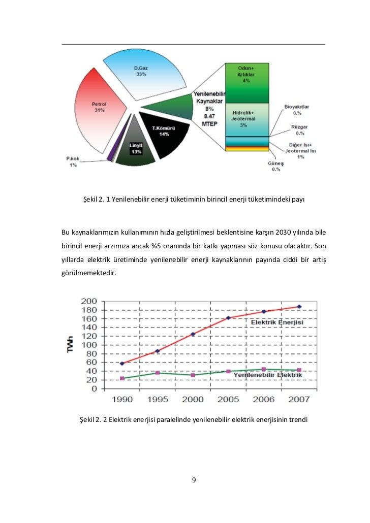 Şekil 2. 1 Yenilenebilir enerji tüketiminin birincil enerji tüketimindeki payıBu kaynaklarımızın kullanımının hızla gelişt...