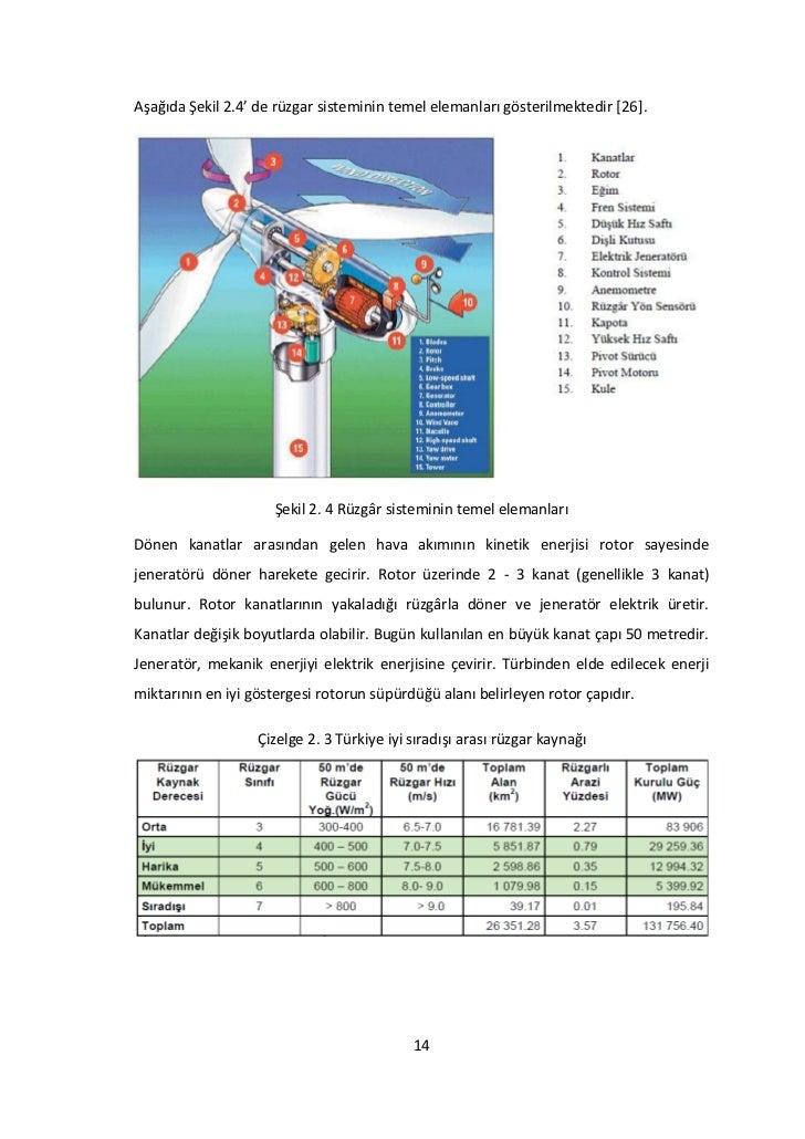 Aşağıda Şekil 2.4' de rüzgar sisteminin temel elemanları gösterilmektedir [26].                     Şekil 2. 4 Rüzgâr sist...
