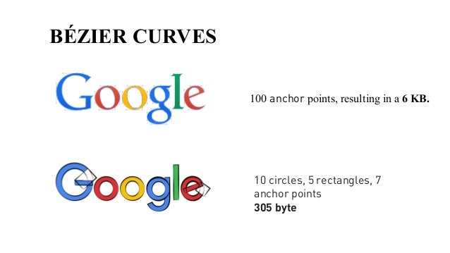 BÉZIER CURVES 100 anchor points, resulting in a 6 KB. 10 circles, 5 rectangles, 7 anchor points 305 byte