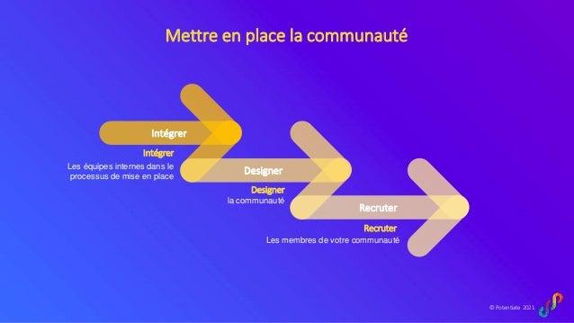 © Potentiate 2021 Mettre en place la communauté Intégrer Designer Recruter Les équipes internes dans le processus de mise ...