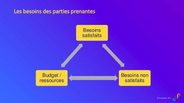 © Potentiate 2021 Les besoins des parties prenantes Besoins satisfaits Besoins non satisfaits Budget / ressources