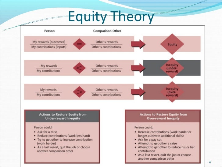 equity theory of job satisfaction According to equity theory of motivation, an individuals motivation level is correlated to his perception of equity, fairness and justice practiced by the management.