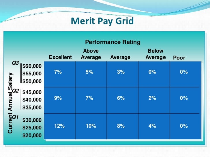 merit vs anniversary pay rates Benefits for full time, merit or classified employees  annual salary review— step increases may be granted on anniversary date based on  deputy sheriff's  and correctional officers have different retirement benefits and contribution rates.