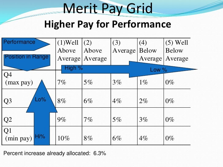 merit pay history repeated Merit pay, history repeated essaymanager and pay for performance: knowing first cindy pilch-edad 5600 university of wyoming this paper will examine the history of pay for performance in education, the research on incentives and the pros and cons of.