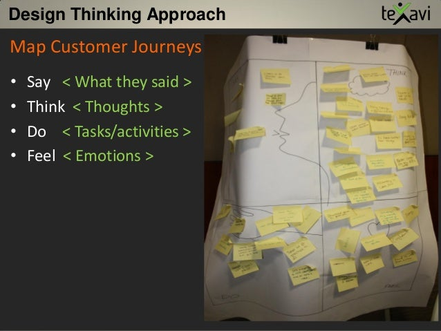 Design Thinking Approach • Say < What they said > • Think < Thoughts > • Do < Tasks/activities > • Feel < Emotions > Map C...