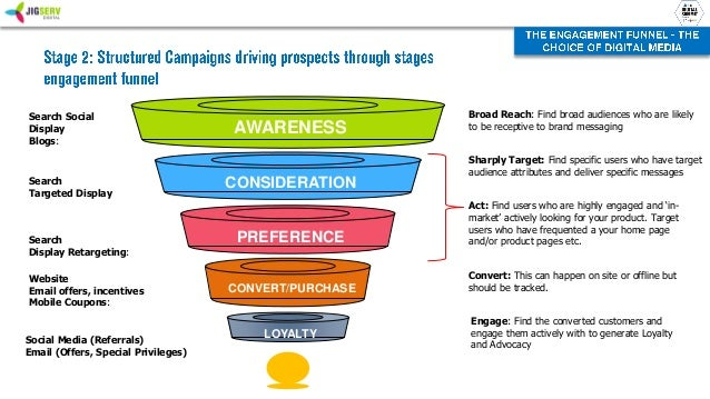 Designing Digital Strategies A Practitioners Approach
