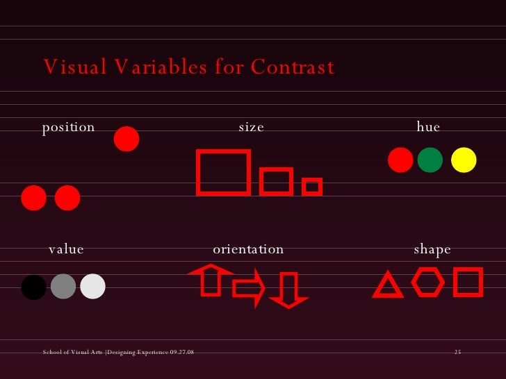 Visual Variables for Contrast position size orientation value hue shape