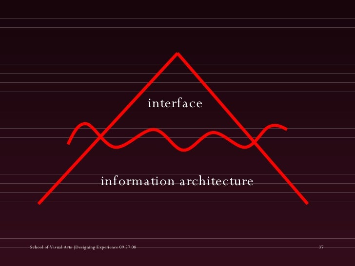 interface information architecture