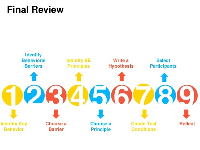 2 Final Review Identify Key Behavior 1 3 4 5 6 7 8 Identify Behavioral Barriers Choose a Barrier Identify BE Principles Ch...