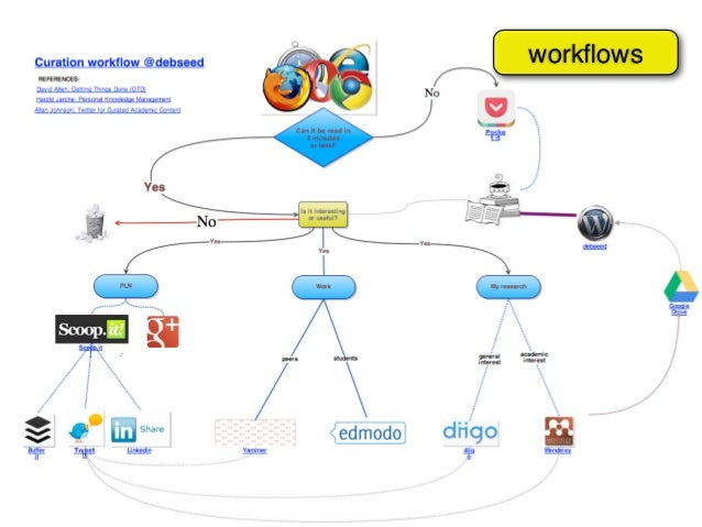 Designing for Open/Networked Learning