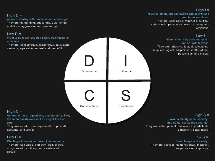 High D = Active in dealing with problems and challenges. They are: demanding, egocentric, determined, ambitious, aggressiv...