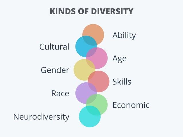 KINDS OF DIVERSITY Cultural Gender Race Neurodiversity Ability Age Skills Economic