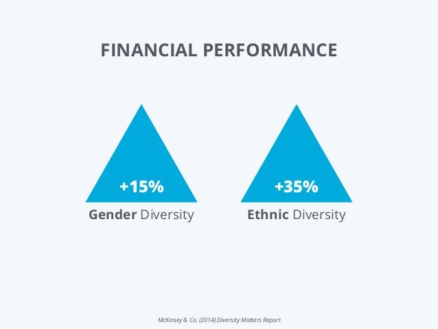 McKinsey & Co. (2014) Diversity Matters Report Gender Diversity +15% Ethnic Diversity +35% FINANCIAL PERFORMANCE
