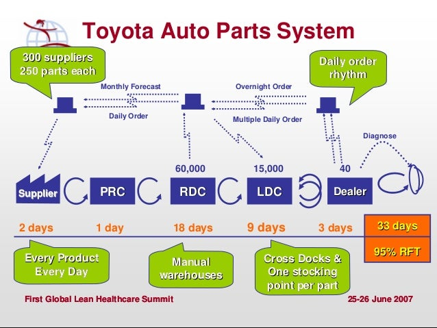 supply chain of toyota Emerald group publishing limited 1 lean supply chain: learning from the  toyota production system he three big motor companies (the big 3) – general.