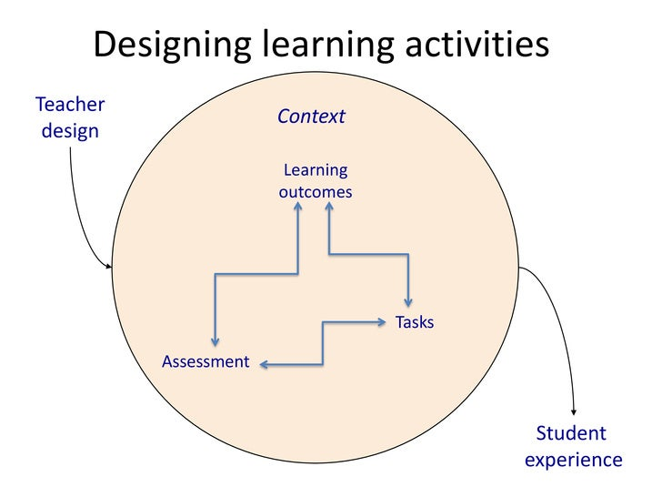 Context<br />Designing learning activities<br />Teacher design<br />Learning outcomes<br />Tasks<br />Assessment<br />Stud...