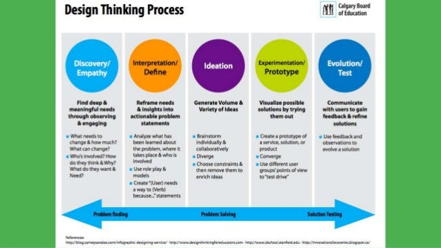Designing For Learning Using Design Thinking To Engage Your Learners - Design thinking website