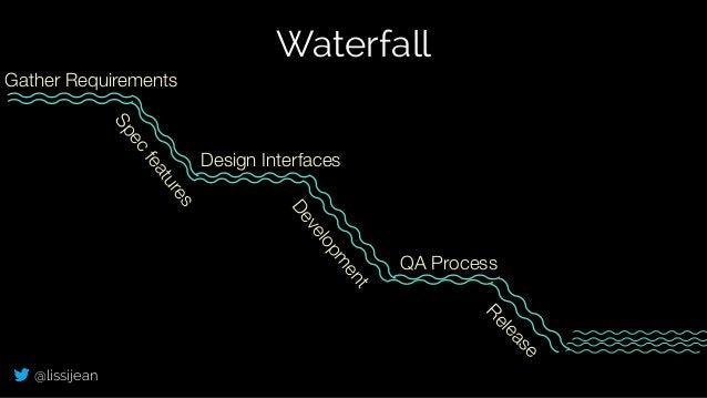 @lissijean Gather Requirements Spec features Design Interfaces Developm ent QA Process Release Waterfall