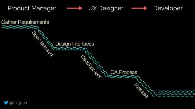 @lissijean Gather Requirements Spec features Design Interfaces Developm ent QA Process Release Product Manager UX Designer...