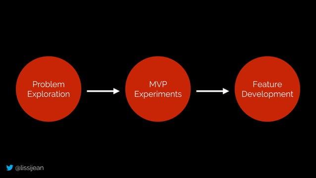 @lissijean Problem Exploration MVP Experiments Feature Development