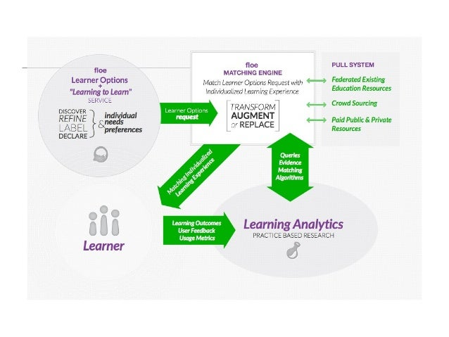 LearningDiscovery andRefinement• Learning to learn• Metacognition• Determine what works best  and refine through use• Data...