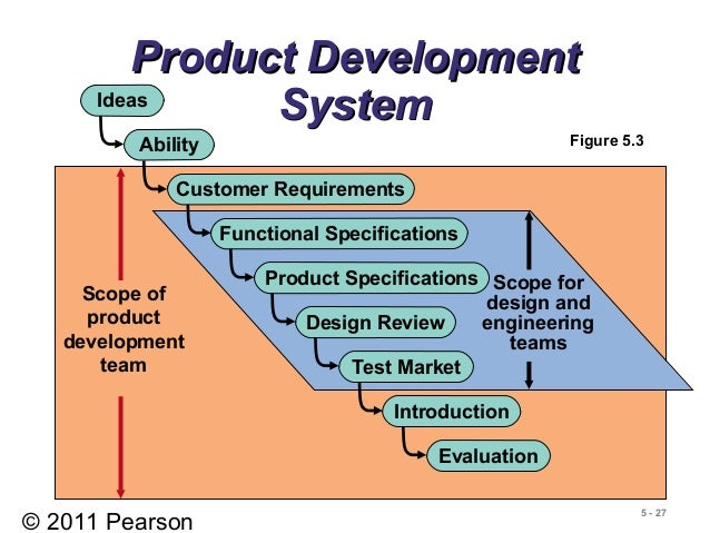 Designing of goods n services for Product design and development services
