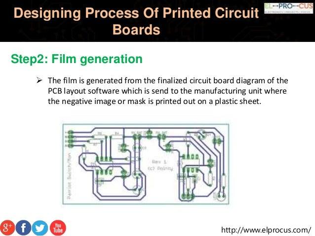 designing-process-of-printed-circuit-boards-14-638.jpg?cb=1476344530