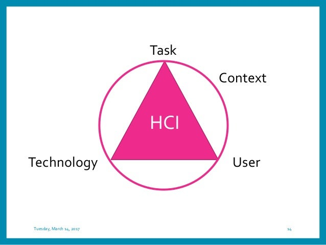 Tuesday, March 14, 2017 14 HCI Task UserTechnology Context