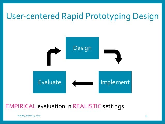 Iterative design Tuesday, March 14, 2017 55 paper prototype digital prototype usable product