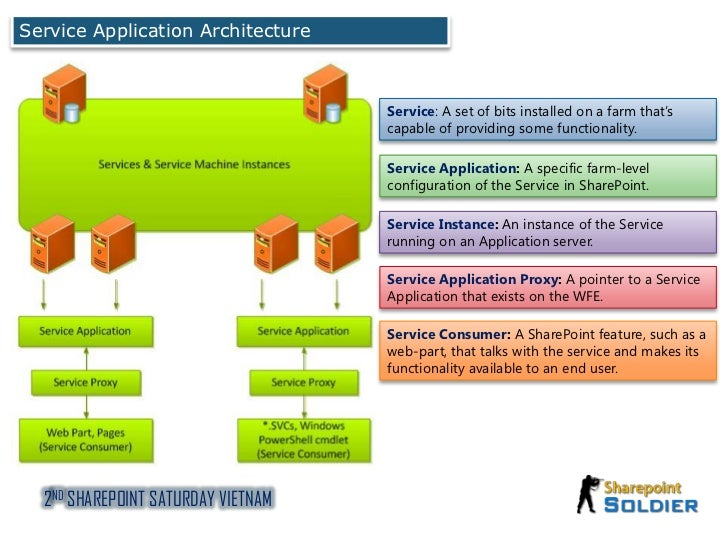 Designing service applications architecture