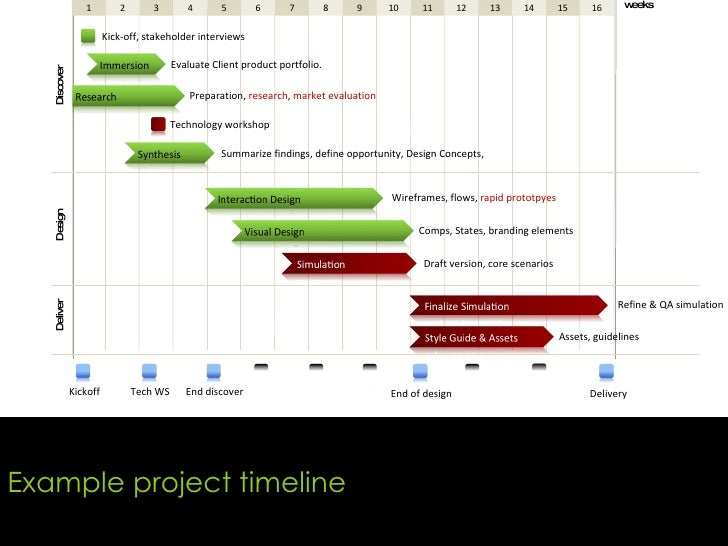 example project timeline
