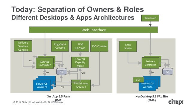 Rds Featured X in addition Flexcast further Citrixflowchart furthermore Semiconductores in addition Designing Your Xenapp Environment. on citrix xendesktop architecture diagram