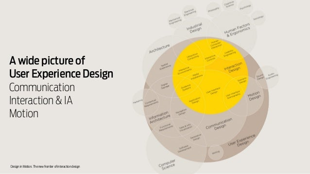 Design In Motion The New Frontier Of Interaction Design
