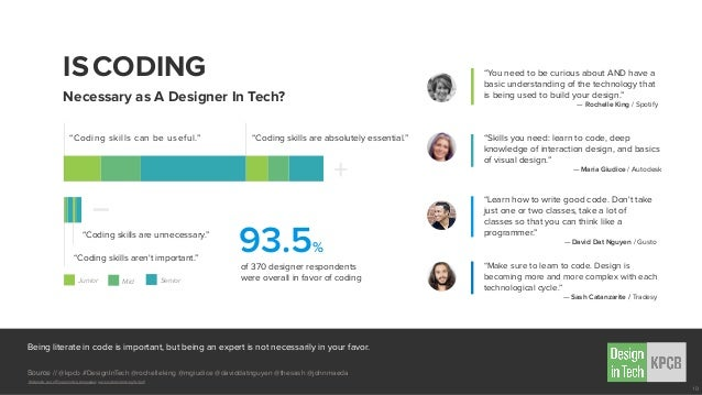 """ISCODING Necessary as A Designer In Tech? of 370 designer respondents were overall in favor of coding 93.5% """"Coding skills..."""